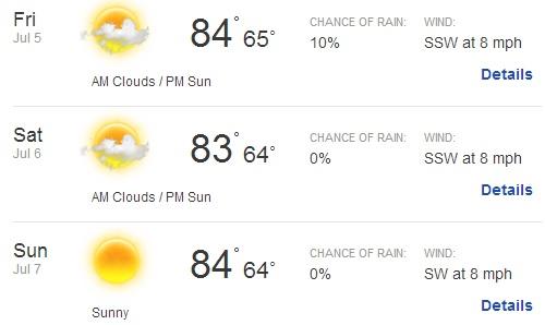 El Monte Weather Forecast